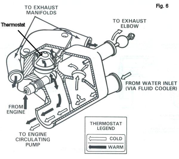 inboard boat motor diagram inboard outboard motor cooling system   automotivegarage.org boat motor wiring harness