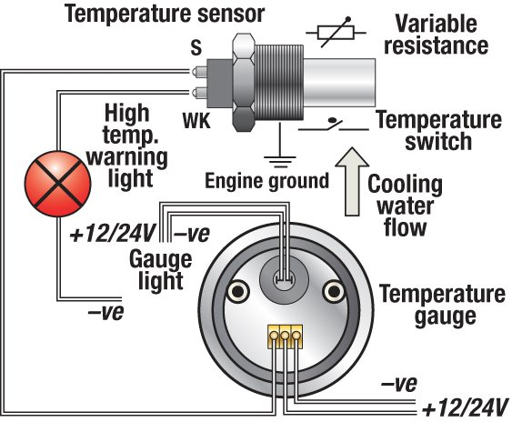 Oil Temperature Gauge Installation Instructions Smiths