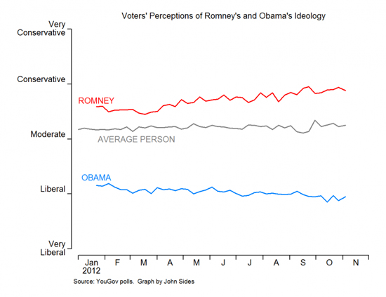 obama_romney_liberal