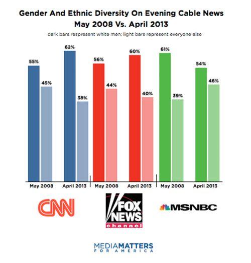 CableNewsDiversity