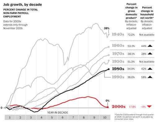 job_growth_by_decade.jpg