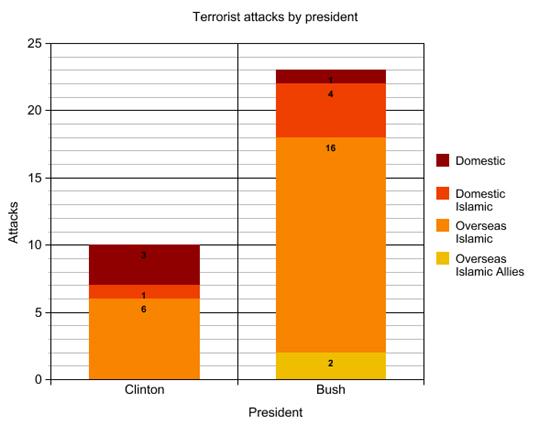 terror_attacks_by_president_v2.jpg