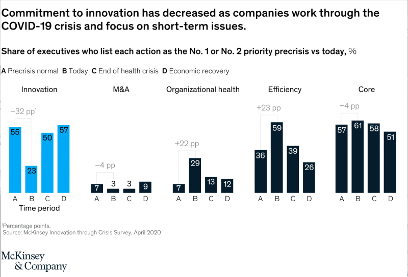 McKinsey Innovation Dropoff