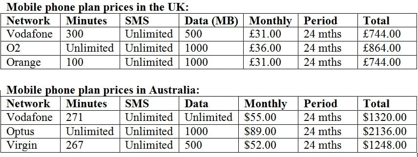 Mobile phone plans compared UK and Australia compare home phone plans australia amazing bedroom, living room,Cheapest Home Phone Plans Australia