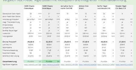 Test Vergleich moderner Rigid Böden mit Klicksystem und integrierter Trittschalldämmung