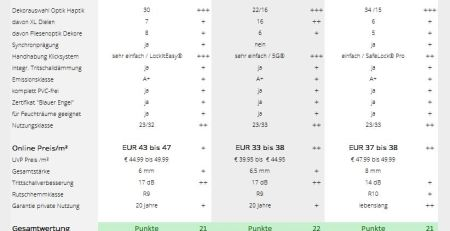 Designböden der 3. Generation - Vergleich Test Preise