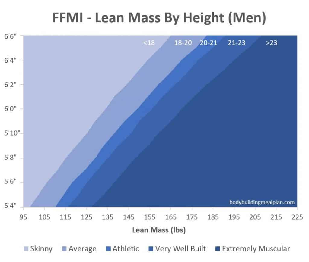 Ffmi Calculator Are You In Good Shape See How You Measure Up