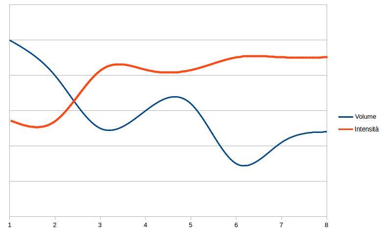 Grafico progressione lineare