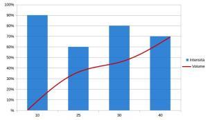 Grafico volume intensità