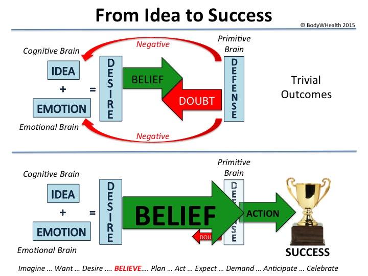 PoB02 Idea to Succes