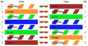 Bohack » Blog Archive » Cisco Console Cable Wiring