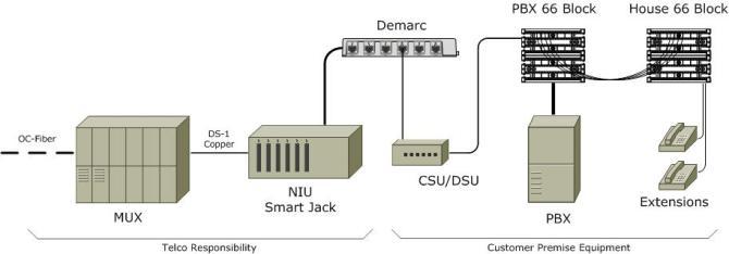 bohack » blog archive » t1 / ds1 smart jack rj48c wiring