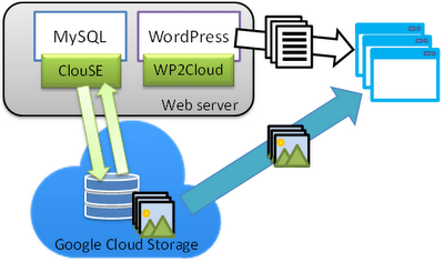 Google Cloud for WordPress – Google Web Hosting for