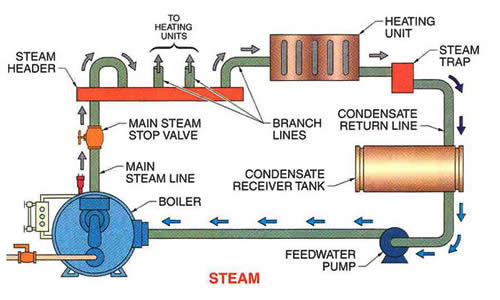 Low Pressure Steam Boilers