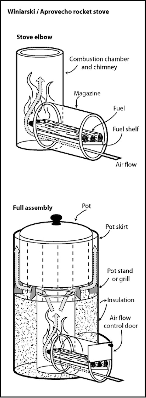 Rocket stoves use twigs to cook food quickly, efficiently