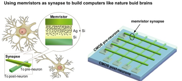 Memristors for artificial intelligence?