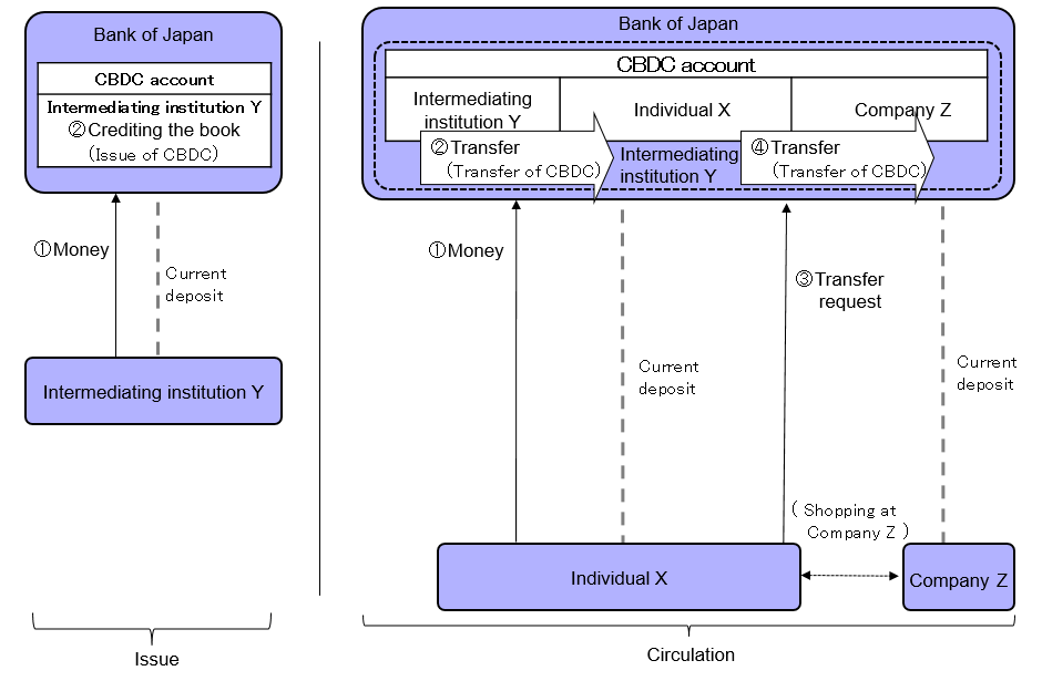 Account-based CBDC and indirect provision of CBDC(image).The details are shown in the main text