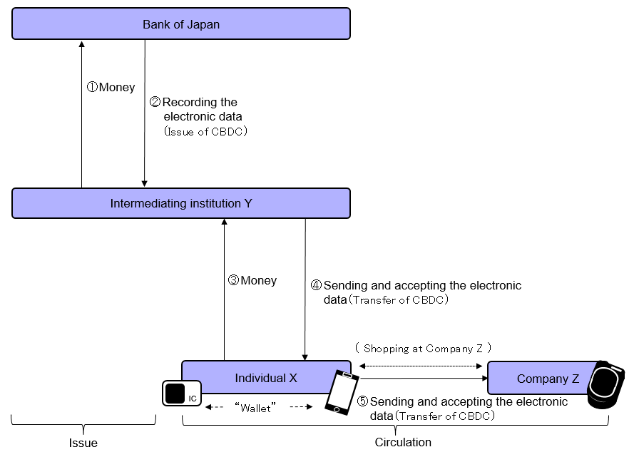 Token-based CBDC and indirect provision of CBDC(image).The details are shown in the main text