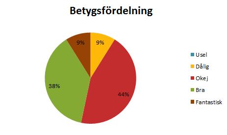 Halvårsstatistik 2014 - Betygsfördelning