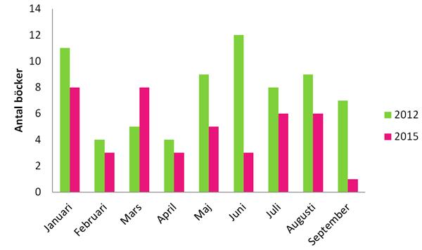 Antal lästa böcker 2012 och 2015