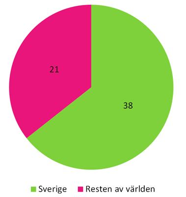 2015 Ursprungsland (cirkel)