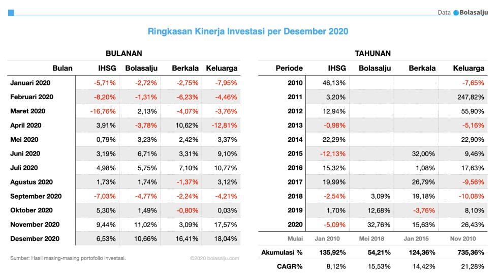 Kinerja Investasi Desember 2020