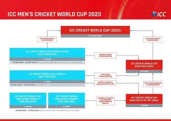 Men's Cricket World Cup 2023