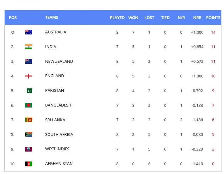 Cricket World Cup 2019 Points Table Pakistan Slip Out Of