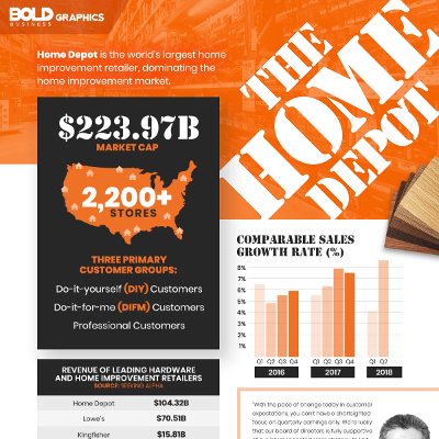 the home depot bold dominance in the