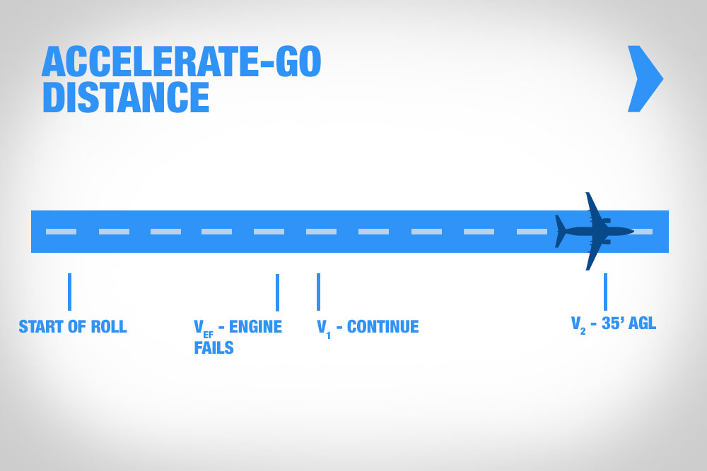 accelerate-go-large