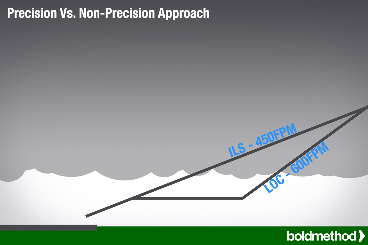 precision-vs-nonprecision-chart