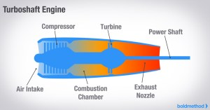 Article  How The 4 Types Of Turbine Engines Work