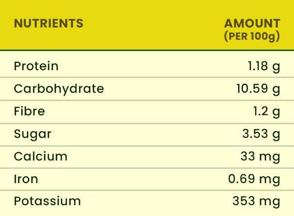 Delicata Squash nutritional value
