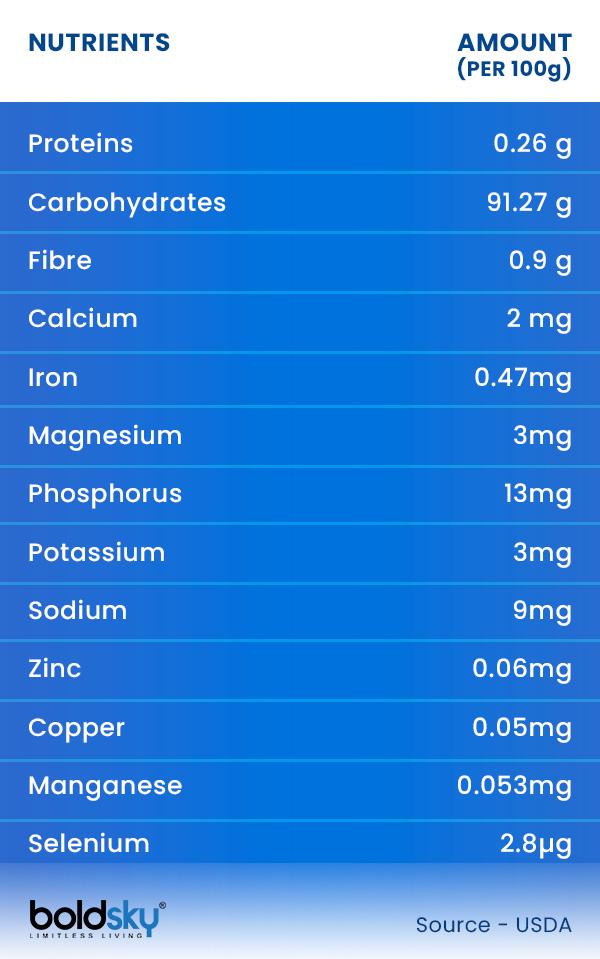 Nutritional Profile of Cornstarch