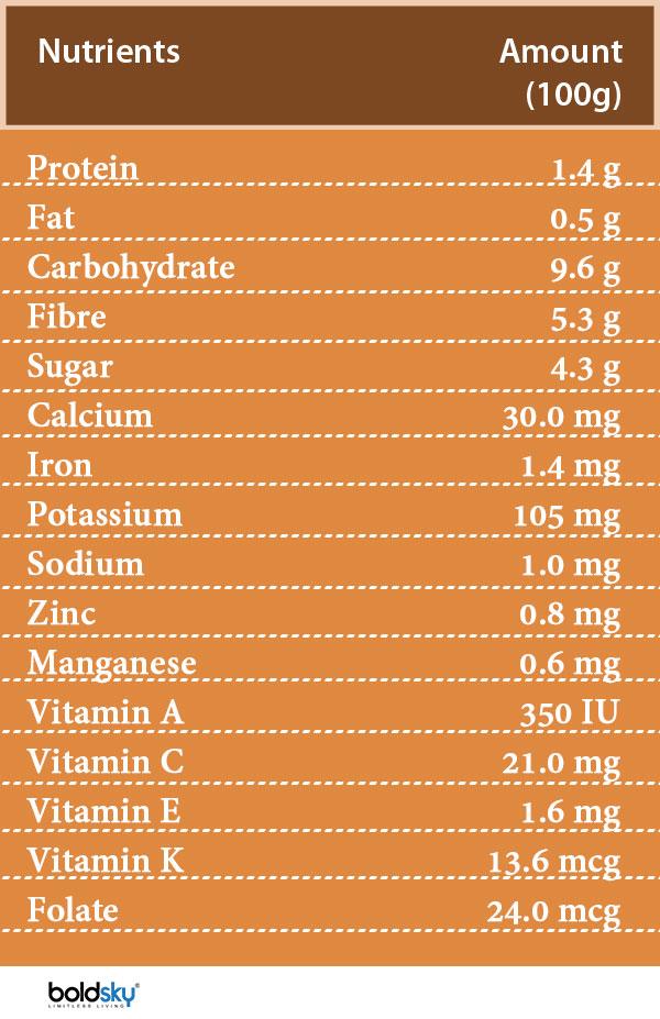 aronia berry nutrition
