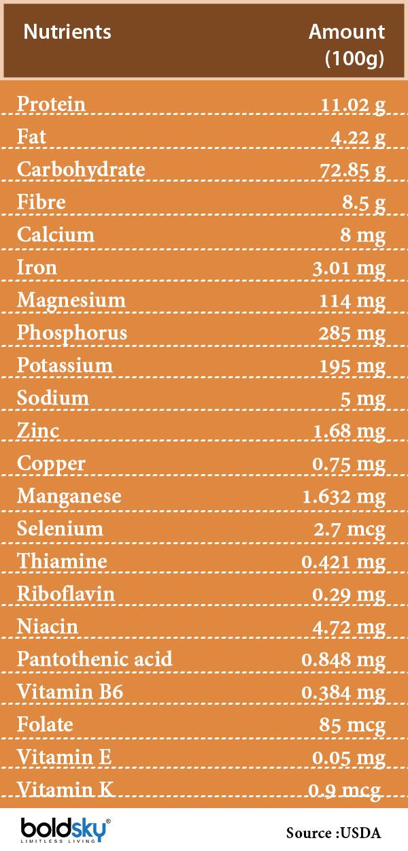 millets nutrition