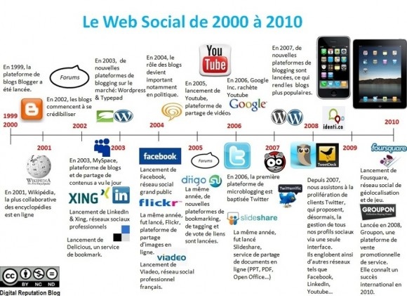 Evolution du Web Social
