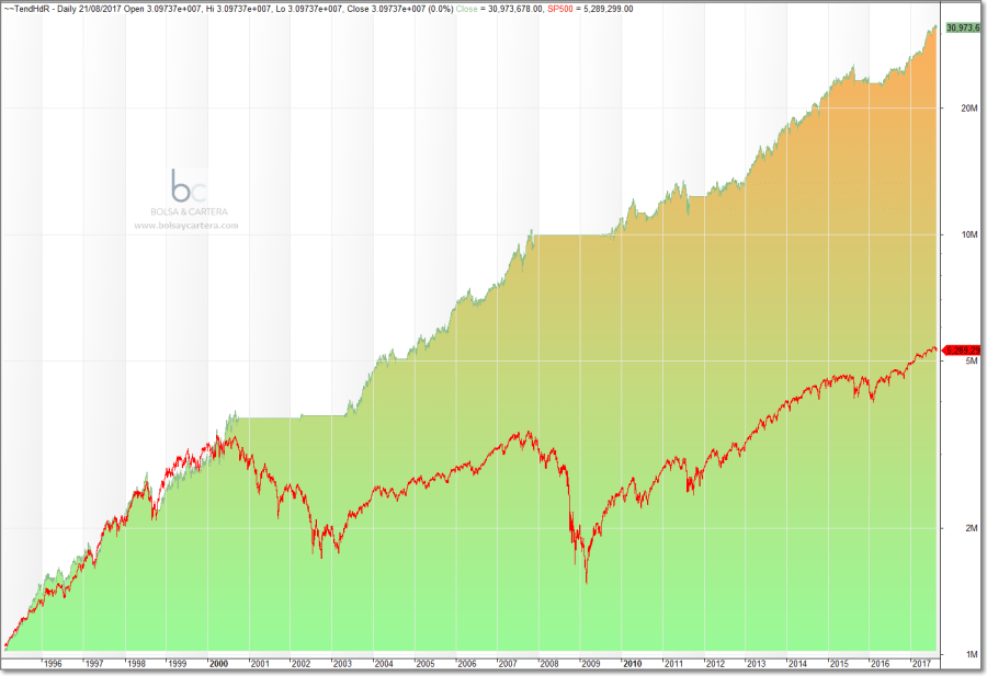 Sistema Tendencial vs SP500