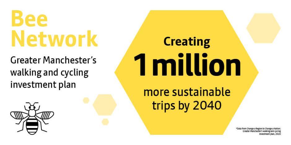 Bee network 2020