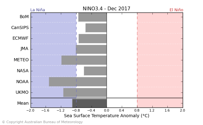 Nino 3.4 2 month outlook