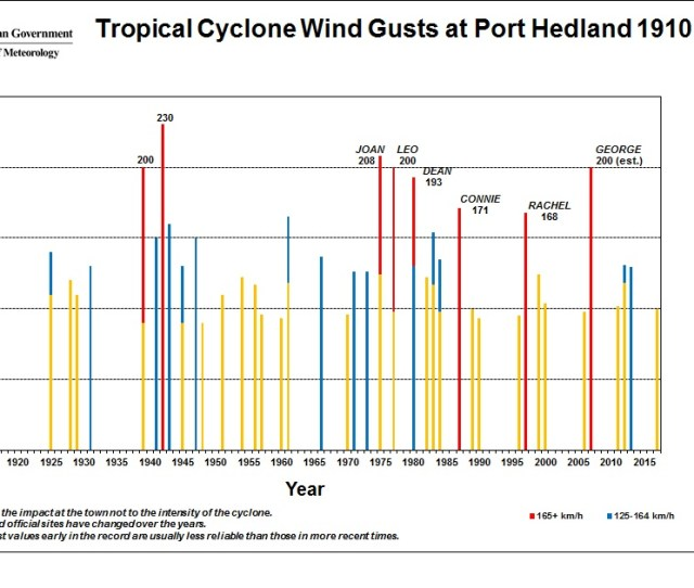 Figure 1 Tropical Cyclones In Port Hedland Click On Image To Enlarge