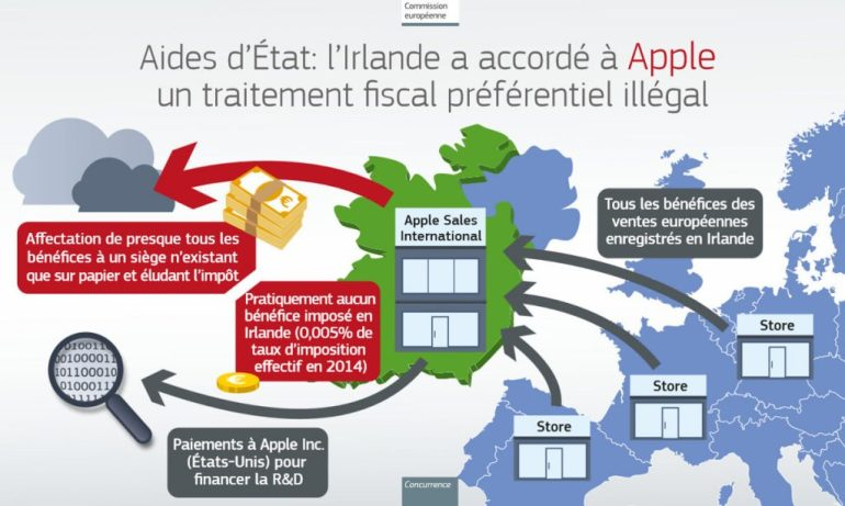 apple-impots-europe-infographie-commission_0