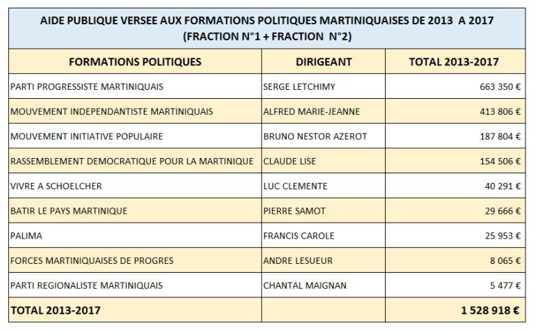 AIDE-PUBLIQUE-AUX-PARTIS-DE-MQ-TOTAL3