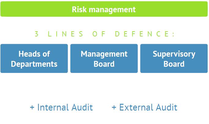 Bondora Risk Management