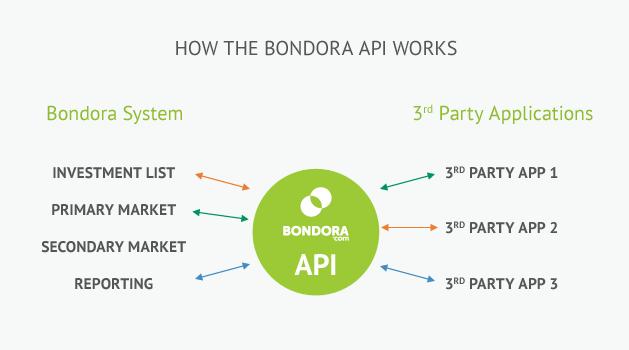 Bondora API