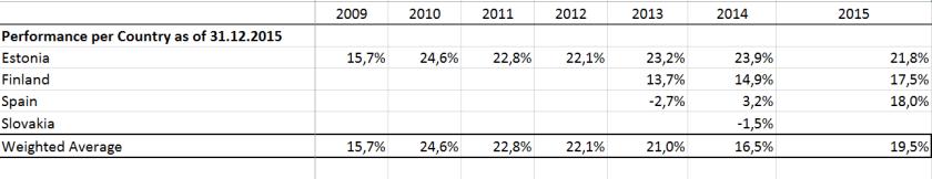 Figure 1_Performance of loan cohorts