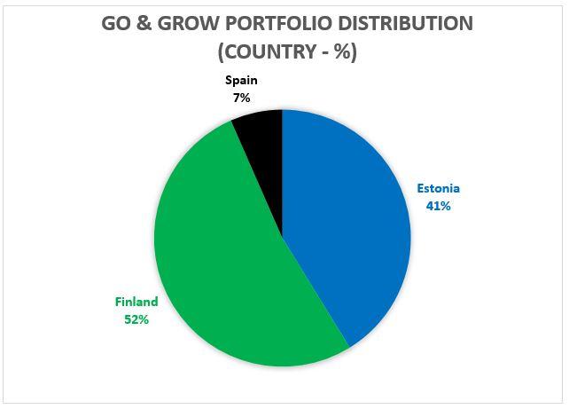 Go and Grow portfolio distribution - July 2019