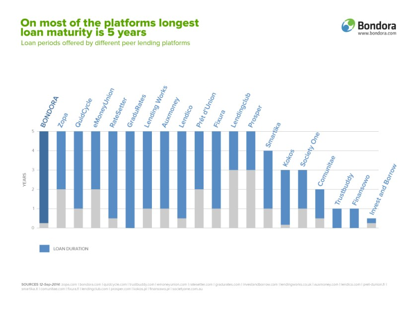 Investments maturity at P2P platforms-Bondora