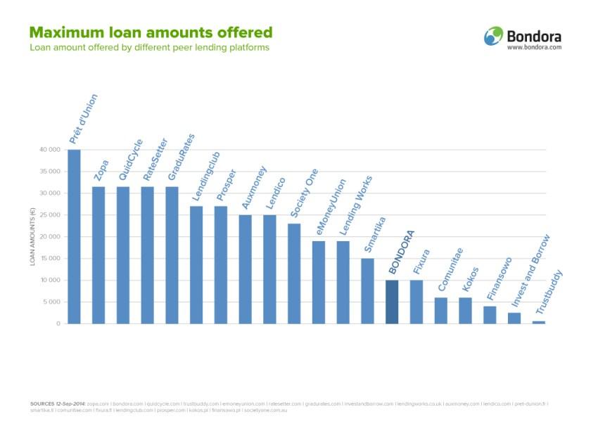 Loan amounts offered at P2P platforms-Bondora