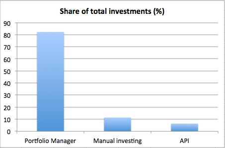 funding per investment channel